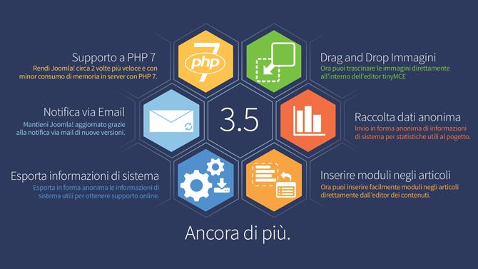 Joomla! 3.5 caratteristiche